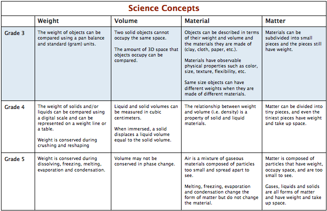 Core Science Concepts Grade 3 Curriculum The Inquiry Project