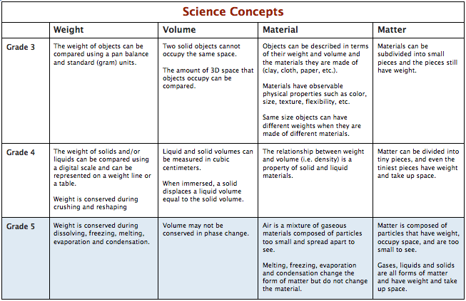 Core Science Concepts Grade 5 Curriculum The Inquiry Project