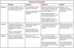 Thumbnail of Science Concepts chart